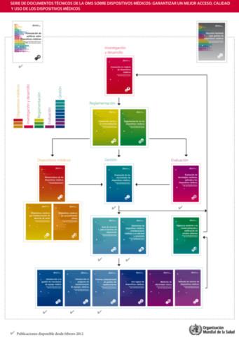 Package Serie de documentos técnicos de la OMS sobre dispositivos médicos